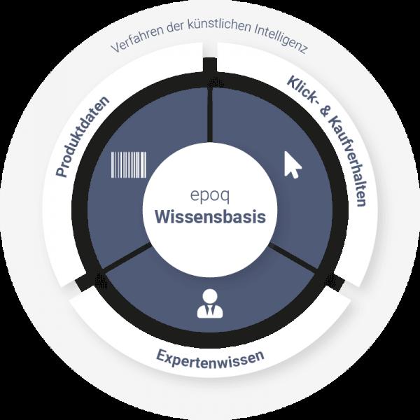 Grafik der epoq Wissensbasis als Vorbereitungsmaßnahme für einen Online-Produktberater.