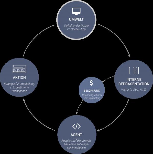 Die Grafik stellt durch einen Kreislauf den Ablauf von Reinforcement Learning dar.