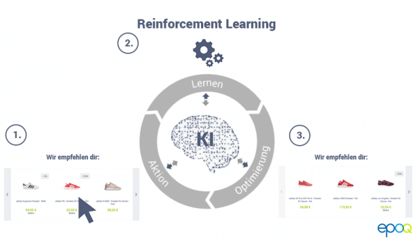 Reinforcement Learning, ein Teil der Personalisierungssoftware