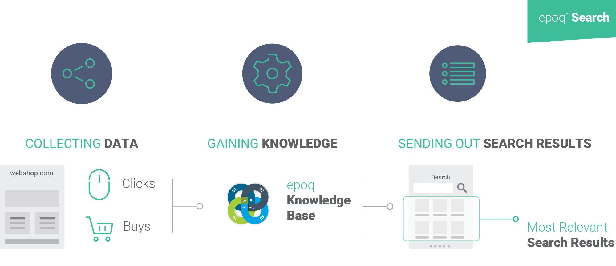 Intelligent Search of epoq provides relevant search results which are based on the click and buy behavior of all customers.