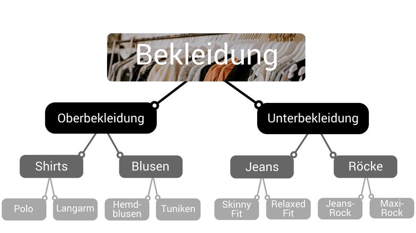 Der Kategoriebaum ähnelt dem eines Entscheidungsbaums, welche selbstlernende Algorithmen nutzen.
