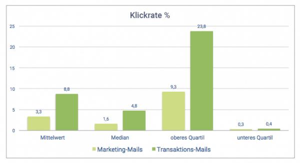Ein Vergleich der Klickrate zwischen Transaktions-Mails und Marketing-Mails zeigt, dass Transaktions-Mails höhere Klickrate aufweisen, als Marketing-Mails.