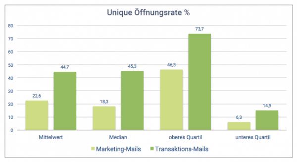 Ein Vergleich der Unique Öffnungsrate zwischen Transaktions-Mails und Marketing-Mails zeigt, dass Transaktions-Mails höhere unique Öffnungsrate aufweisen, als Marketing-Mails.