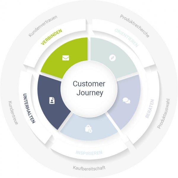 Das Bild zeigt eine Grafik der Customer Journey, bei der die Phasen nach dem Kauf, für die sich After-Sales-Maßnahmen eignen, hervorgehoben sind.