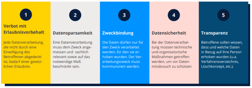 Das Bild zeigt die fünf Gebote des Datenschutzes, die entscheidend für die Zustellbarkeit von E-Mails sind.