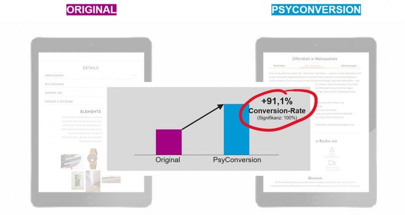 Uplift der Conversion Rate bei Kerbholz durch die Optimierung des Online Shops von Kerbholz mit Behavior Patterns