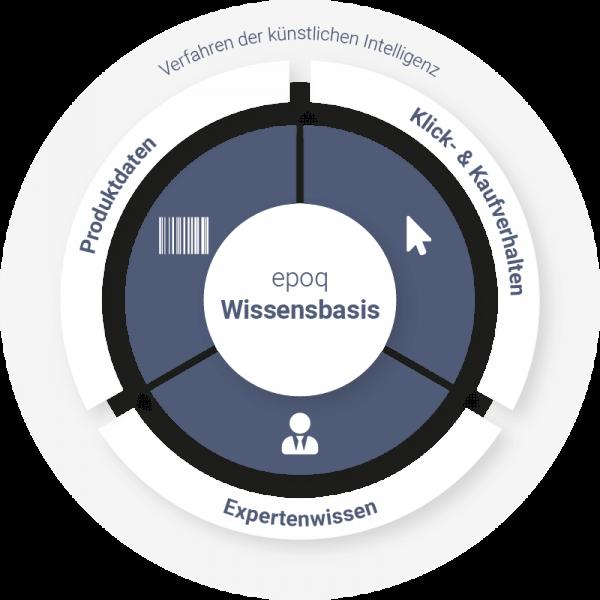 Produktdaten, das Klick- und Kaufverhalten der Shopkunden und Expertenwissen fließen in der Wissensbasis zusammen